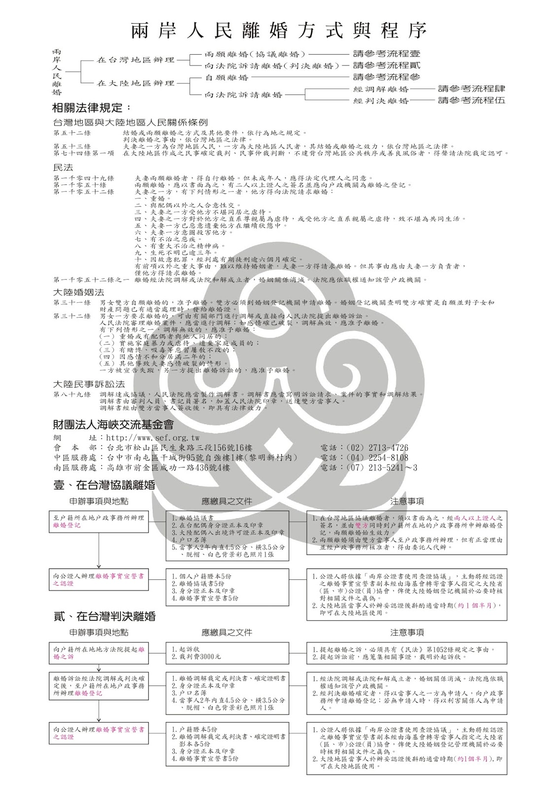 離婚事實宣誓書係台灣人與大陸配婚離婚時,因陸籍配偶需在大陸辦理離婚登記,陸方需要台灣方確認當事人是否確實已離婚,而要求提供離婚事實書供確認,而該文件需要經過公證人公證。