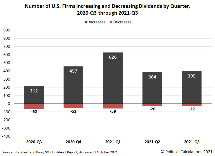 Number of U.S. Firms Increasing or Decreasing Dividends by Quarter, 2020-Q3 through 2021-Q3