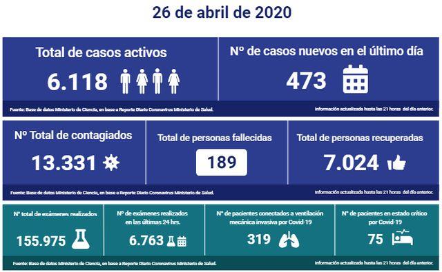 😷🇨🇱 Coronavirus: Reporte presentado este Domingo 26 de Abril