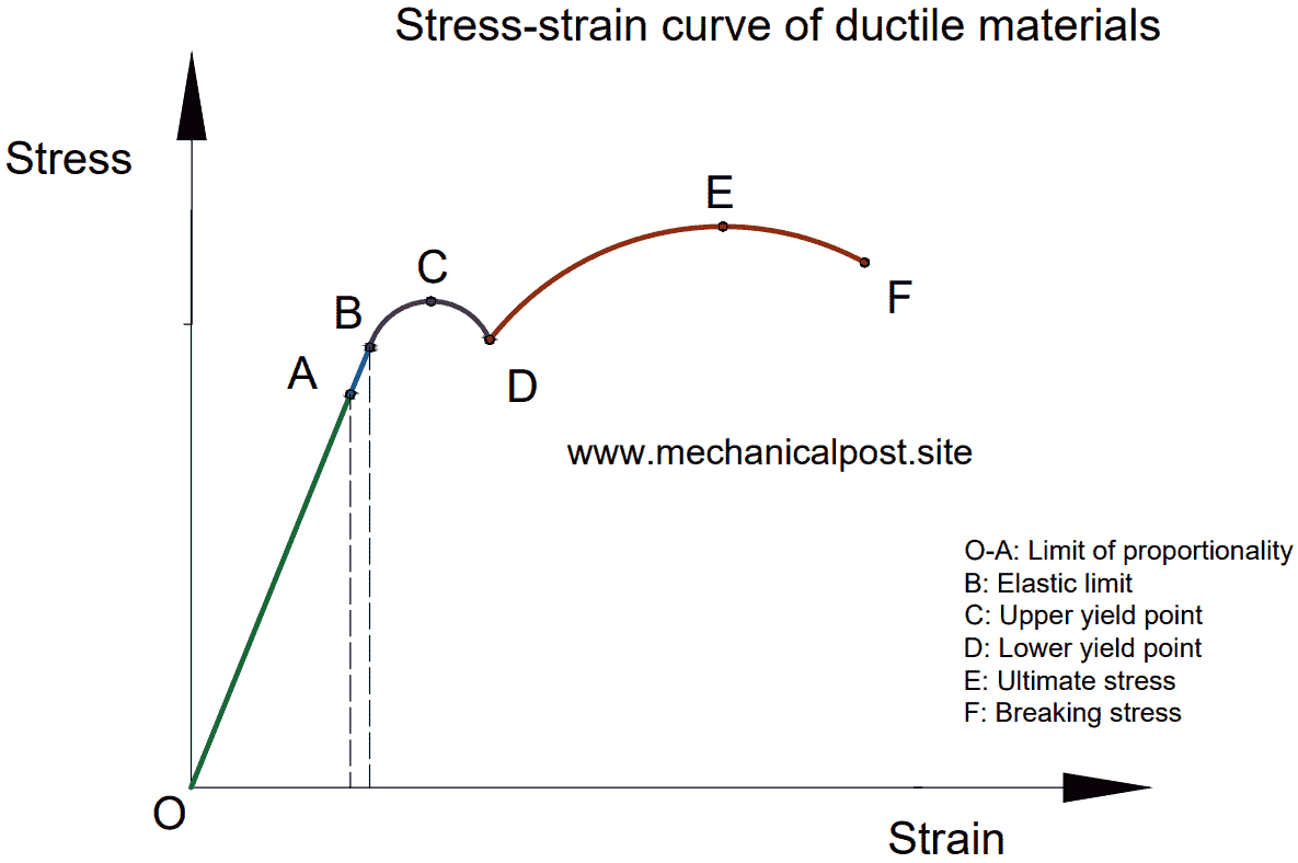 Stress-strain curve of ductile materials