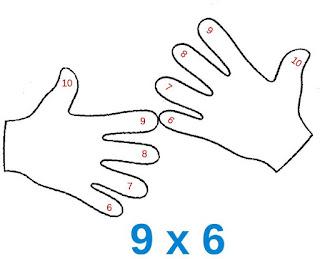 Multiplicando con los dedos la tabla del 9