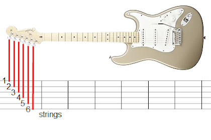 Cara Membaca Tablatur Gitar