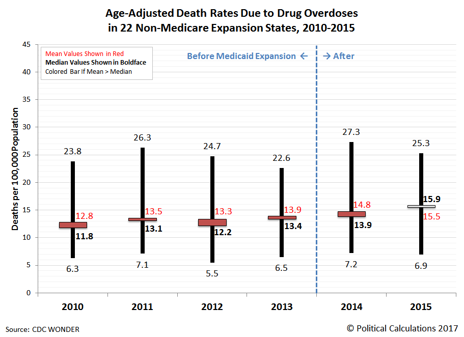 Age-Adjusted Death Rates per 100,000 Population Due to Drug Overdoses in 22 Non-Medicare Expansion States, 2010-2015