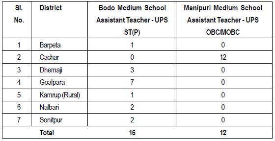 Bodo, Manipuri School Assistant Teacher - UPS