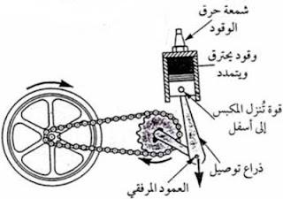 فكرة عمل محرك السيارة