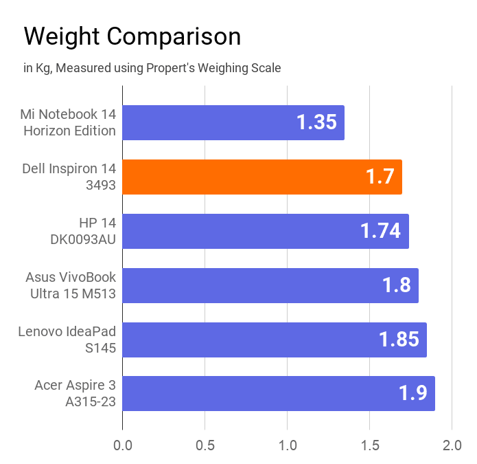 A chart on the comparison of weight of Dell Inspiron 13 3493 laptop with other similar price laptop.