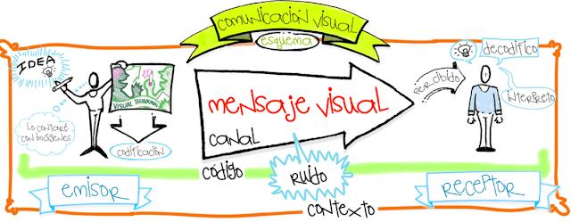 Resultado de imagen de comunicacion visual esquema