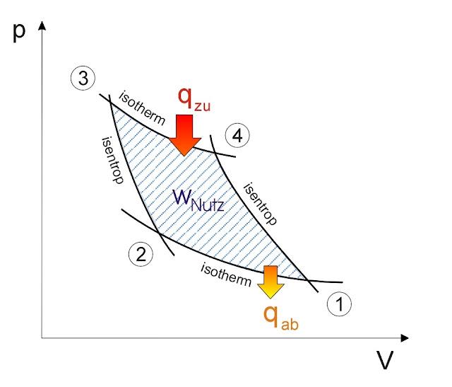 Siklus Kompresi Uap pada Sistem Refrigeras