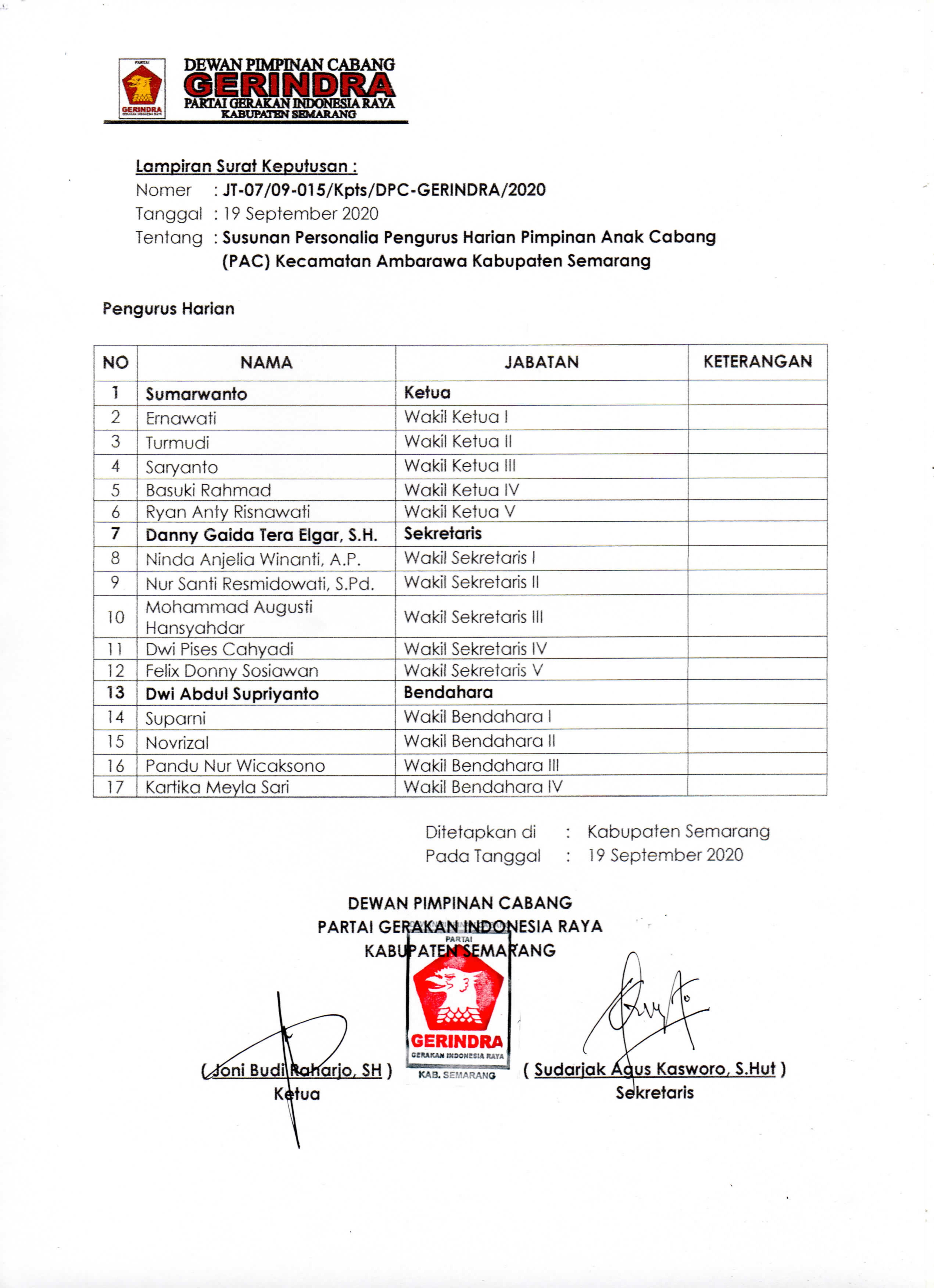 Daftar Nama Pengurus PAC Partai Gerindra Ambarawa, Kabupaten Semarang, Jawa Tengah