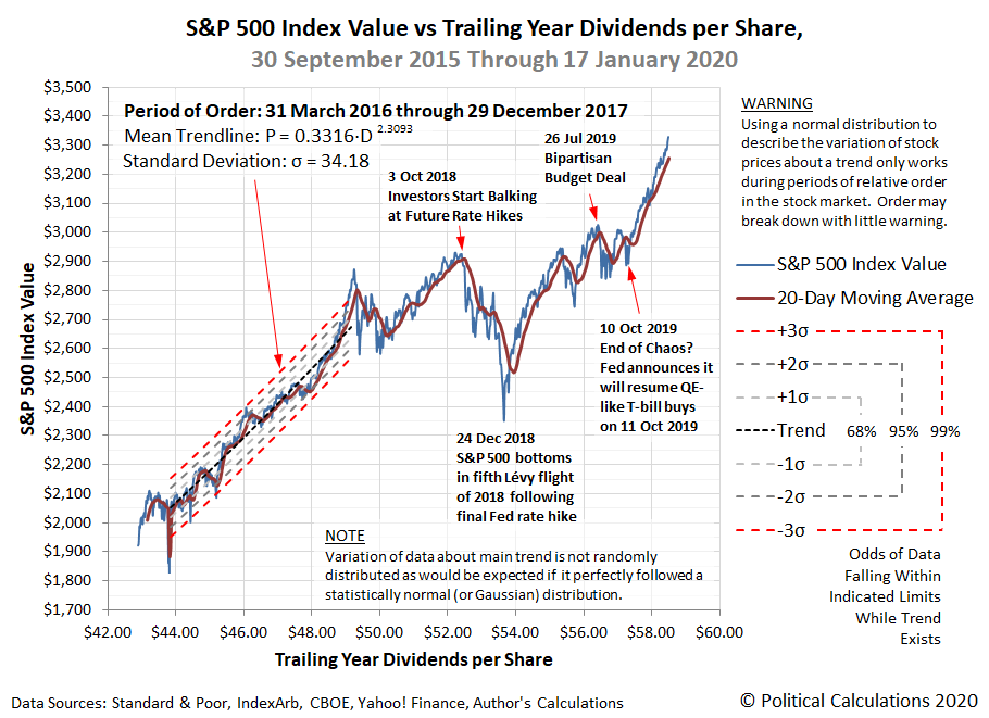 S&P 500 Index Value vs Trailing Year Dividends per Share, 30 September 2015 Through 17 January 2020