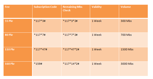 Check Jazz Remaining Mbs Code 3G & 4G Hourly, Daily, Weekly