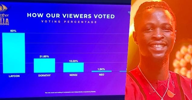 #BBNaijaFinale: Here's how Nigerians voted to crown Laycon winner…