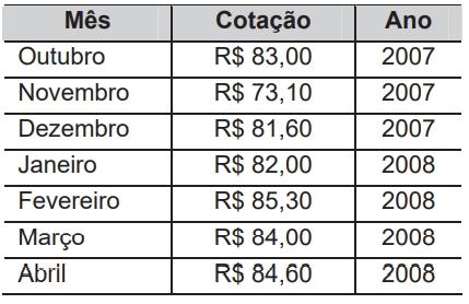 ENEM 2009: Na tabela, são apresentados dados da cotação mensal do ovo extra branco vendido no atacado, em Brasília, em reais, por caixa de 30 dúzias de ovos, em alguns meses dos anos 2007 e 2008.