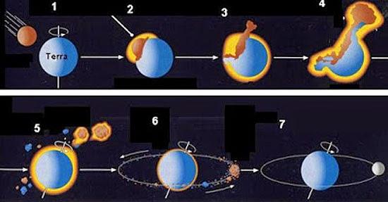Teoria da Formação da Lua