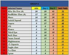 RAMADAN-CHAMPIONSHIP-TOURNAMEN-PUBG-LITE-SEMIFINAL-MATCH-RESULT