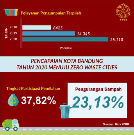 Pencapaian kota Bandung dalam program Zero Waste Cities