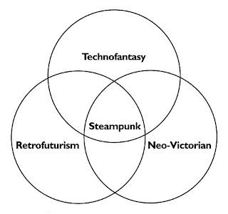 Steampunk Scholar: January 2012