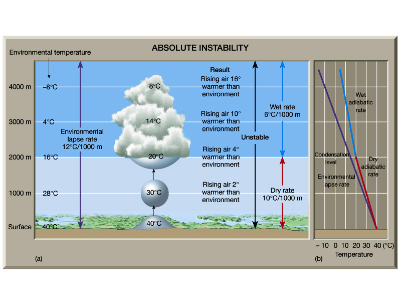 an analysis of the moisture and atmospheric stability Atmospheric moisture and stability lecture 8  water is responsible for many of earth's natural processes  .