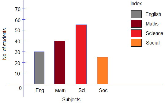 Example: Simple bar graph: