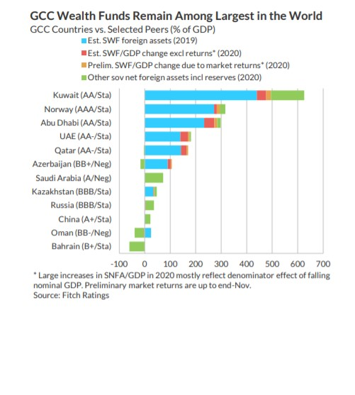Sovereign assets of #AbuDhabi, #Kuwait, #Qatar help weather COVID-19, oil shock | ZAWYA MENA Edition