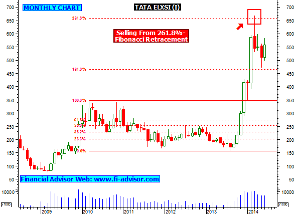 indian stock market options trading strategies