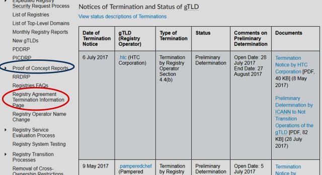 Domain Mondo Domainmondo News Review Htc Terminates New Gtld
