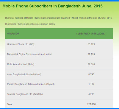 Mobile Phone Subscriber in Banglades
