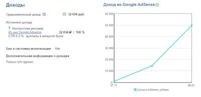 График дохода сайта