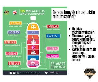 Tips Minum Air yang Cukup semasa Puasa