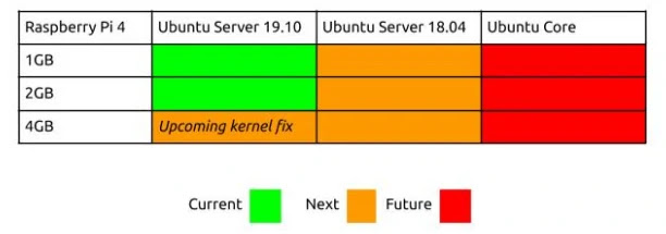 ubuntu-core-server-eoan-ermine-lts-raspberry-pi-compatibilidade-canonical-placa-mae-pc-linux-projeto