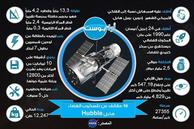 تلسكوب الفضاء هابل, حقائق عن تلسكوب هابل, معلومات عن مسبار هابل