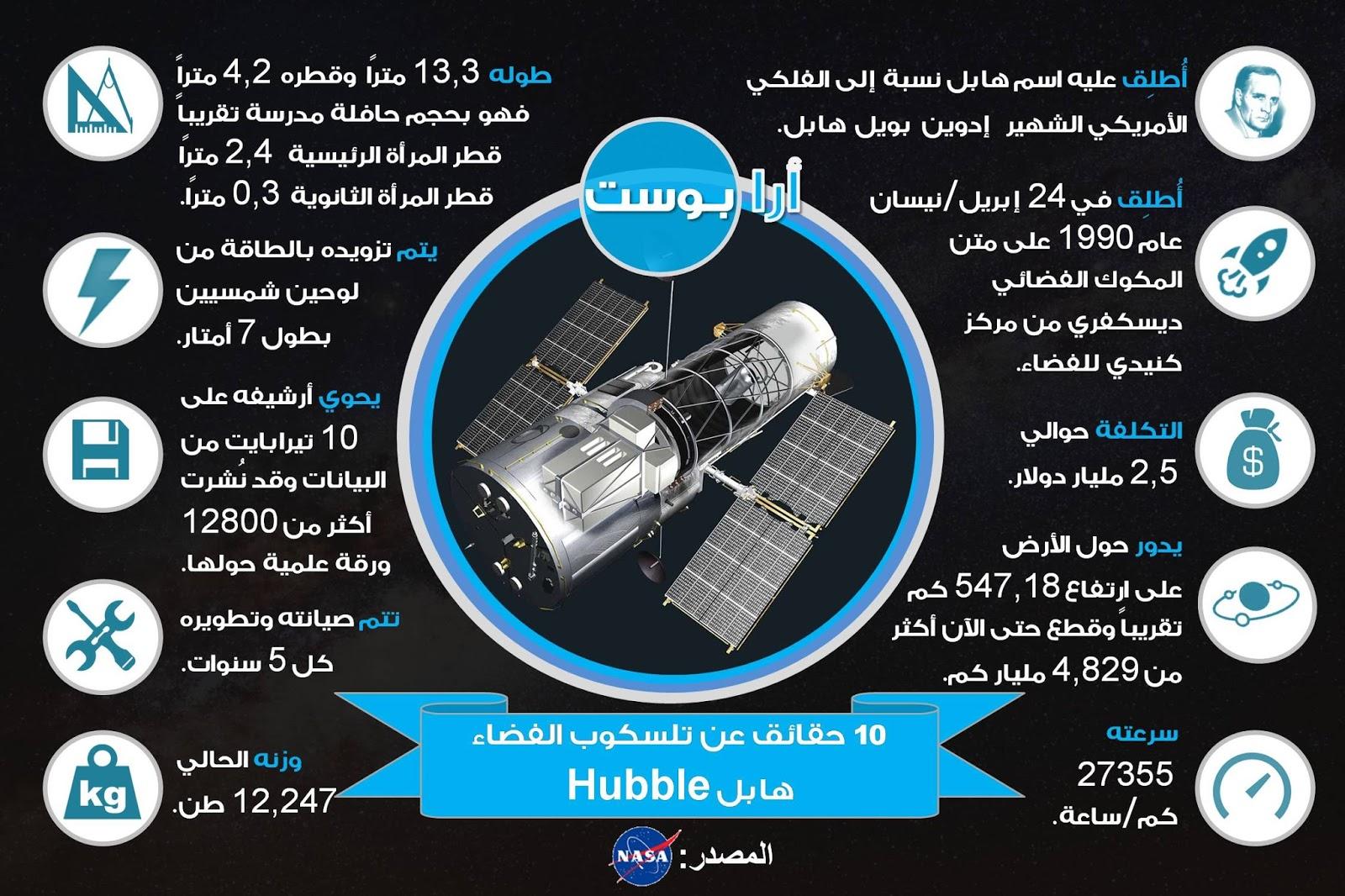 عشر حقائق عن مسبار وتلسكوب الفضاء هابل لاتعرفها !