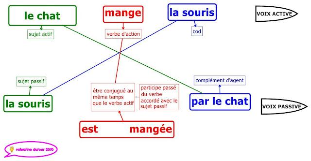 Strona bierna - gramatyka 2 - Francuski przy kawie