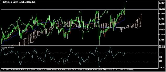 """EUR / USD rose above 1.1850 with the start of the Biden transition and amid optimism regarding a coronavirus vaccine. German GDP data and Germany's IFO Business Climate overcame the forecast.   Good US data which made the US dollar strengthen, triggered the decline in GBP / USD on Monday. But the safe-haven US dollar fell again after President Donald Trump authorized the General Services Administration to facilitate a transition to Biden. A smoother transition provides a better chance to tackle Covid-19 and pushes the economy upward, pushing the safe-haven US dollar down.   The appointment of Janet Yellen as the new candidate for Finance Minister is delighting to the market because she as the former governor of the Fed will support the fiscal stimulus but still not jeopardize free trade.   Investors also seem to be calmer in response to the next Covid - 19 vaccine news. British pharmaceutical company AstraZeneca and the University of Oxford have published the results of a promising Phase 3 trial. For the authorization of an emergency vaccine, it is likely to be implemented in the UK next week.   Meanwhile, coronavirus cases in the European continent have continued to decline, in contrast to the United States which has experienced a rise, a factor that supports the rise in the common currency of Europe.   Overall market sentiment is pointing to a bullish run on EUR / USD with immediate resistance awaiting 1.1895 which if EUR / USD is successfully passed will continue to 1.1905 and then 1.1920. The decline will be met with the nearest """"support"""" EUR / USD at 1.1850 which if it is successfully passed will continue EUR / USD to 1.1815 and then 1.1800."""