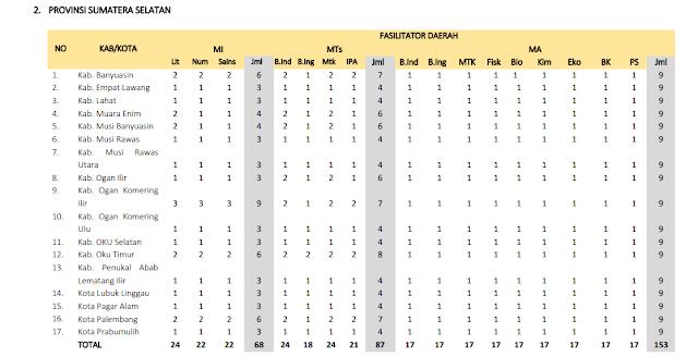 Jumlah Kuota Program PKB Guru Madrasah setiap Kabupaten di Provinsi Sumatra Selatan