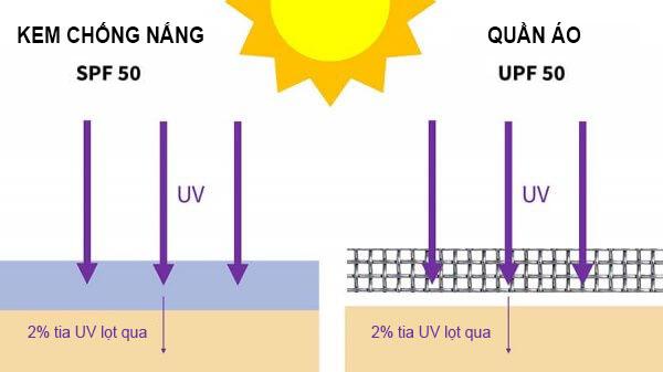 Đo khả năng chống tia UV của kem chống nắng SPF 50 và quần áo UPF 50