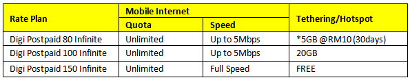TERMINATE DIGI BROADBAND 100GB, SIGN UP DIGI POSTPAID INFINITE UNLIMITED INTERNET HIGH SPEED - Kisah weekend lepas kami anak beranak ke Alamanda Putrajaya. Erm..lama juga tak jejakkan kaki ke sini. 2018 macam tak ada je kami jejakkan kaki ke sini huhu. Unless mummy je lah, pi event Omar Hana kan. Alkisah kami ke sini sebab atas urusan internet DIGI. TERMINATE DIGI BROADBAND 100GB, SIGN UP DIGI INFINITE UNLIMITED INTERNET HIGH SPEED