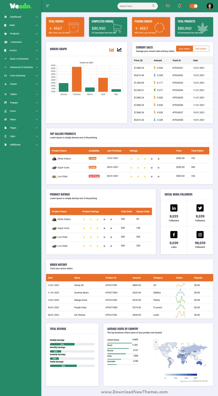 Cannabis Dashboard Angular Template