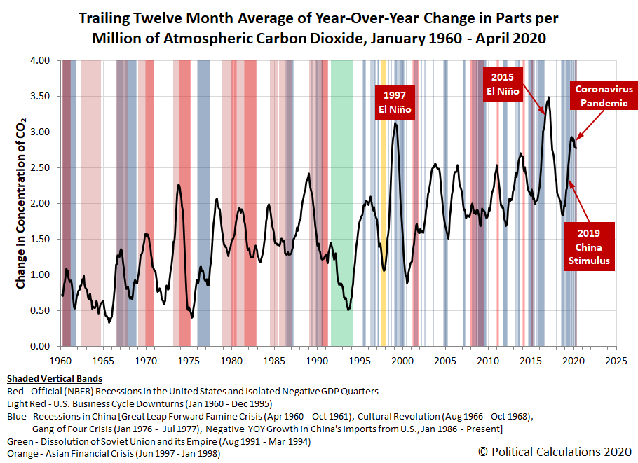 Trailing Twelve Month Average of Year-Over-Year Change in Parts per Million of Atmospheric Carbon Dioxide, January 1960 - March 2020