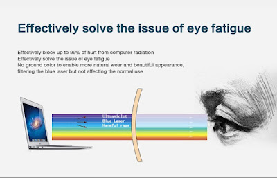 Rekomendasi 2 Kacamata Anti Radiasi