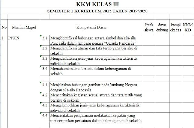 KKM Kelas 3 SD/MI Semester 1 Kurikulum 2013 Tahun 2019/2020 - Mutu Guruku