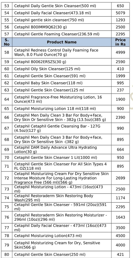 Cetaphil products price list india