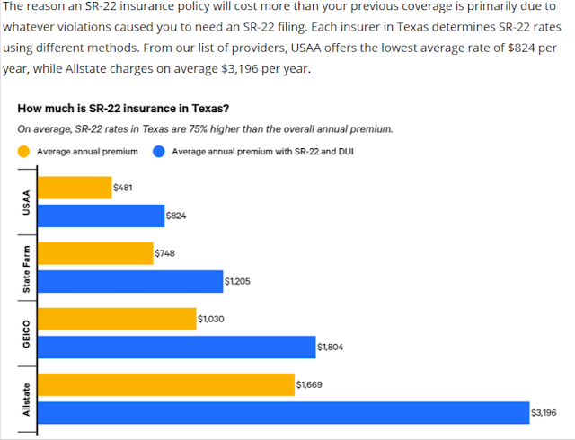 How much does sr22 insurance cost a month in Texas