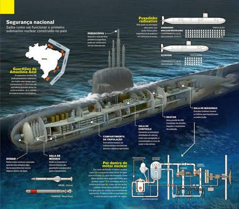 Programa de Submarinos Brasileño PROSUB (Le Figaro)