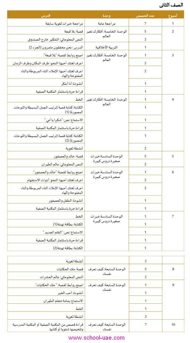 الخطة الفصلية مادة اللغة العربية للصف الثاني الابتدائي الامارات الفصل الثاني2020