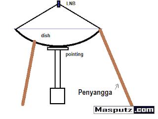 menyangga parabola