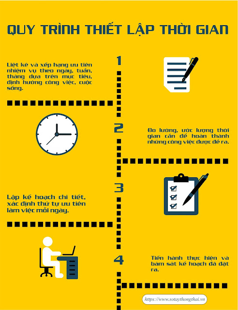 quy trình thiết lập thời gian