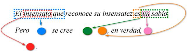 Compresión utilizando punteros a ocurrencias posteriores