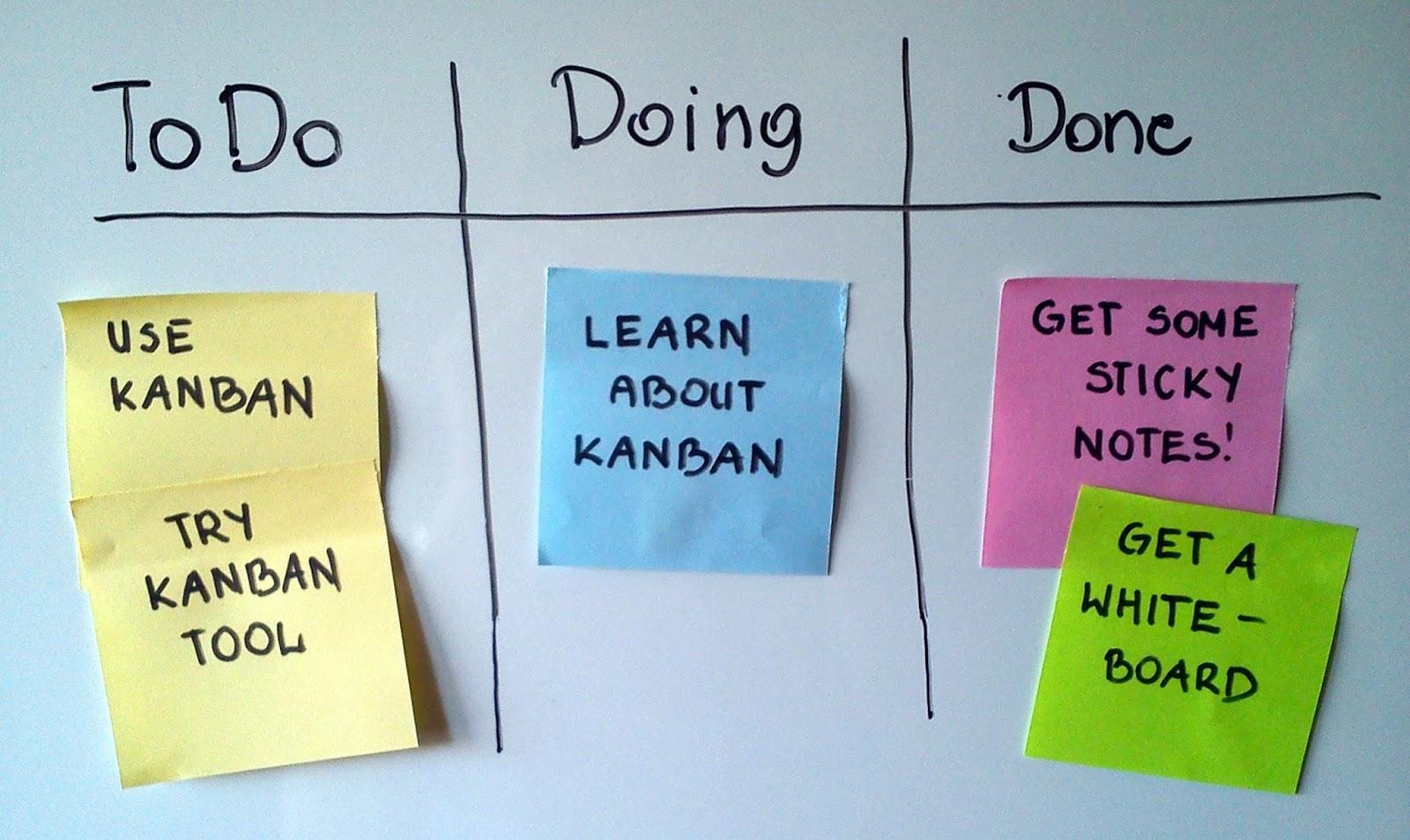 tableau méthode Kanban - Un Bout de Life