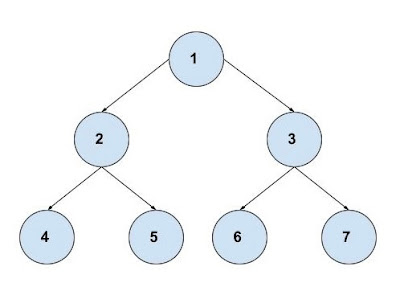 Binary Tree implementation in Apex | Apex Data Structures Tutorial by SFDC Stop